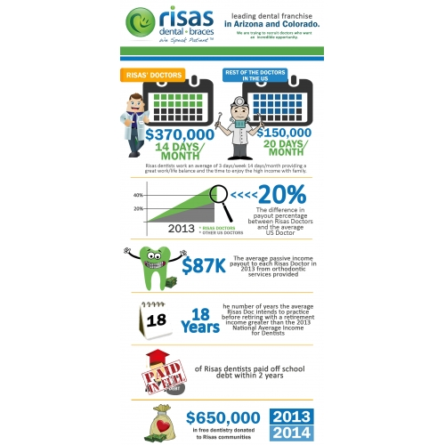 Infographics Design for Risas Dental