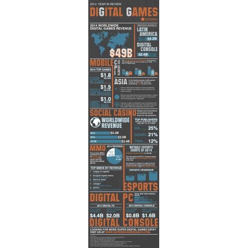 2014 Digital Games Year in Review